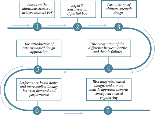 Limit State Design An Overview Sciencedirect Topics