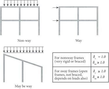 Effective Length Factor - an overview | ScienceDirect Topics