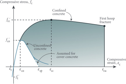 Concrete Filled Steel Tube - an overview | ScienceDirect Topics