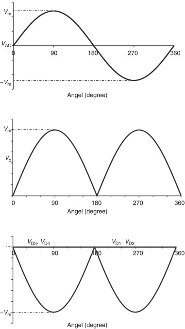 Ripple Factor - an overview | ScienceDirect Topics