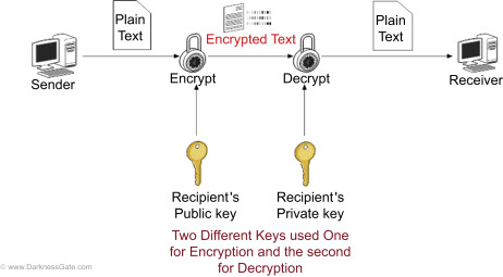 Public-Key Cryptography - an overview | ScienceDirect Topics