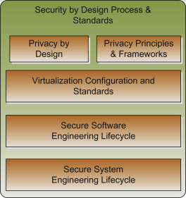 Physical Layer Security - an overview | ScienceDirect Topics