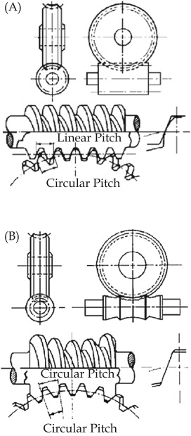 Worm Gears - an overview | ScienceDirect Topics