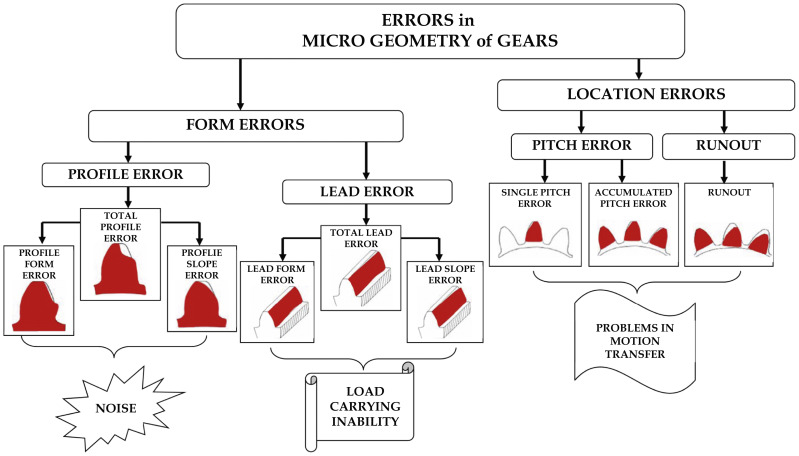 Gear Accuracy - an overview | ScienceDirect Topics