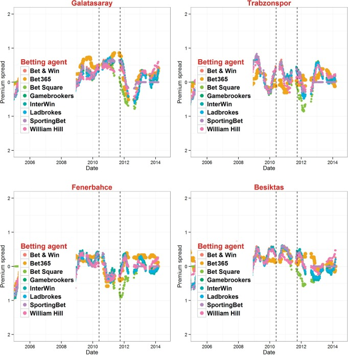 Betting Markets - an overview | ScienceDirect Topics