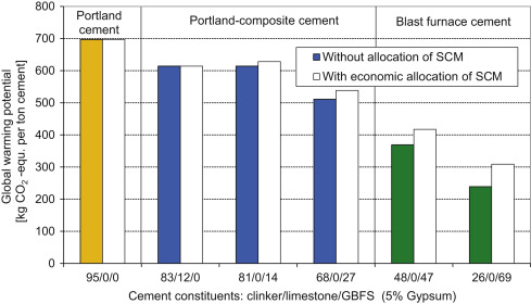 Blast Furnace Cement An Overview Sciencedirect Topics