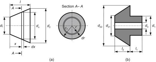 Moment of Inertia - an overview | ScienceDirect Topics