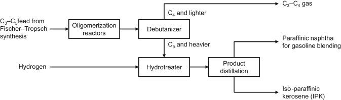 Block Flow Diagram - an overview | ScienceDirect TopicsScienceDirect.com