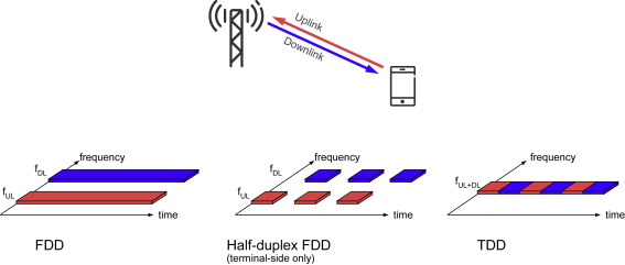 Downlink and Uplink Transmission - an overview