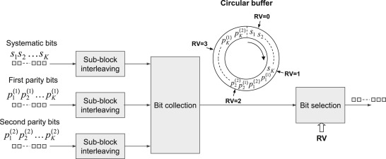Circular Buffer - an overview | ScienceDirect Topics