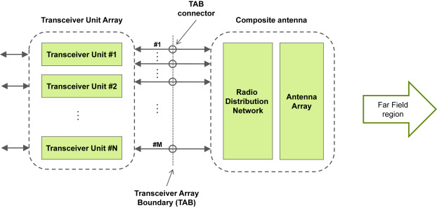Active Antenna - an overview   ScienceDirect Topics