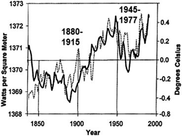 Medieval Warm Period - an overview | ScienceDirect Topics