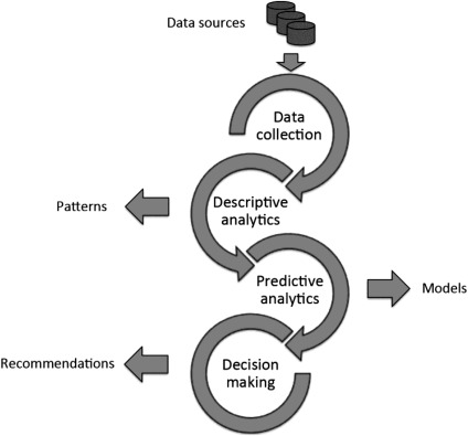 Analytics and Decision Support Systems in Global Health Informatics