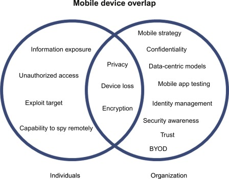 Mobile Security: A Practitioner's Perspective - ScienceDirect