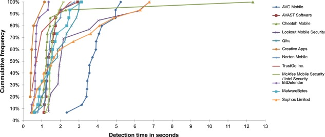 A Study of the Effectiveness Abs Reliability of Android Free