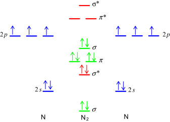 Elemental Nitrogen An Overview Sciencedirect Topics