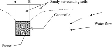 Geotextile - an overview | ScienceDirect Topics