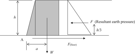 Retaining Wall - an overview | ScienceDirect Topics