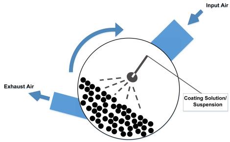 Film Coating - an overview | ScienceDirect Topics