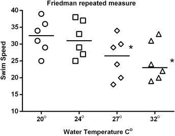 Friedman Test - an overview | ScienceDirect Topics