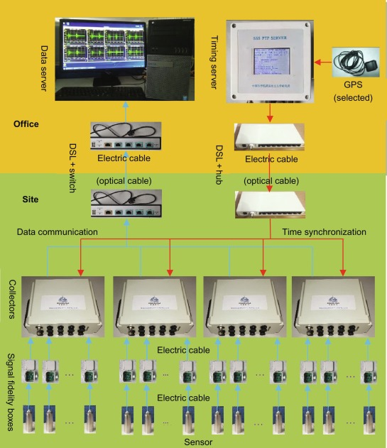 Units product general-Purpose Wired Communications Equipment