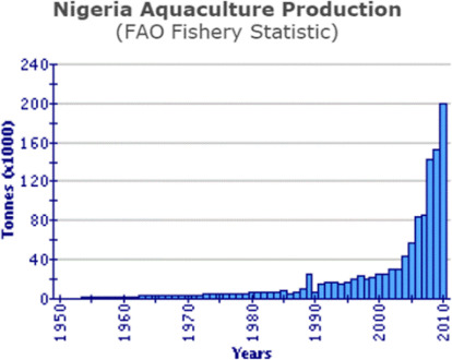 Aquaculture - an overview | ScienceDirect Topics