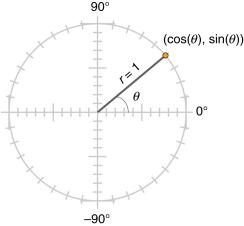 The Unit Circle as a Grounded Conceptual Structure in