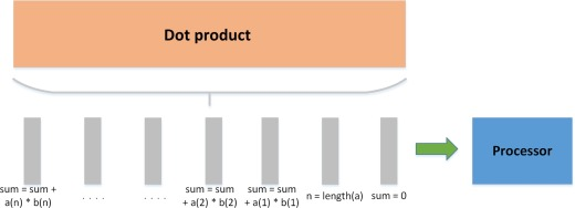Fibonacci Number - an overview | ScienceDirect Topics