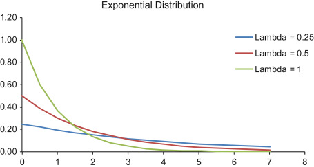 Exponential distribution - an overview | ScienceDirect Topics