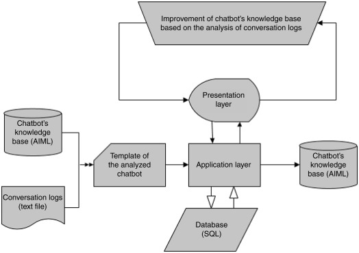 Success and failure in improvement of knowledge delivery to