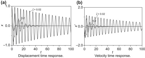Damped Vibration - an overview | ScienceDirect Topics