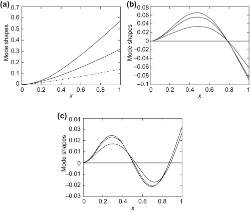 Rotating Beam - an overview | ScienceDirect Topics