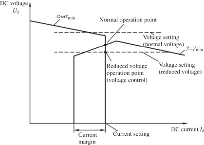 Control and Protection of UHVDC Transmission Systems - ScienceDirect