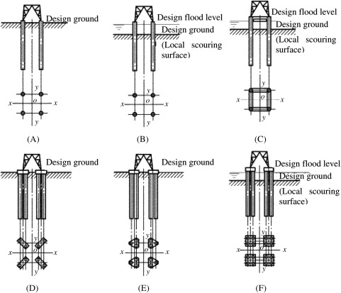 Pile Foundations - an overview | ScienceDirect Topics