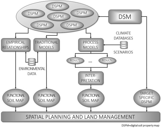 Soil Map - an overview | ScienceDirect Topics