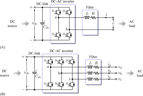 power electronic converter an overview sciencedirect topicssign in to download full size image fig 6 1 circuit diagram of dc ac converters
