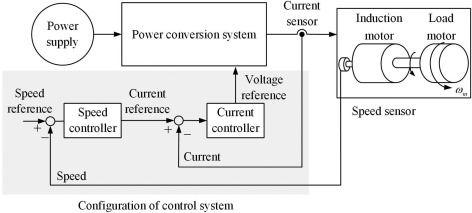 Basic Control of AC Motor Drives - ScienceDirect on