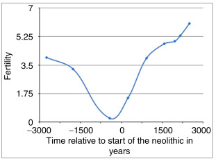 The Neolithic Revolution, Animal Domestication, and Early