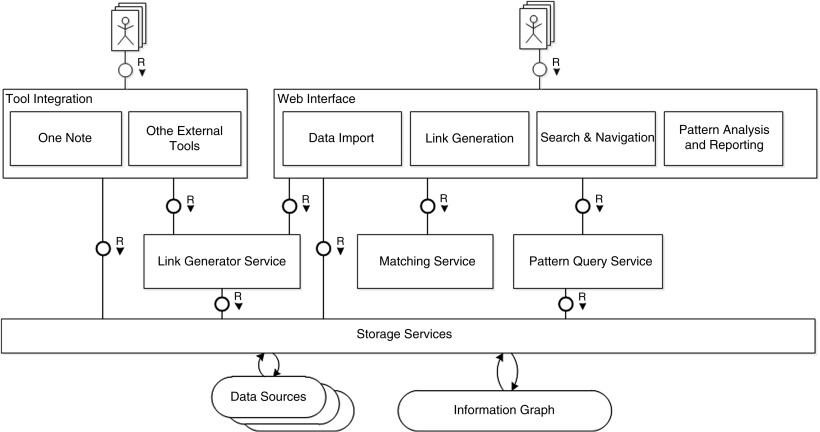 LEAP Data and Knowledge Integration Infrastructure