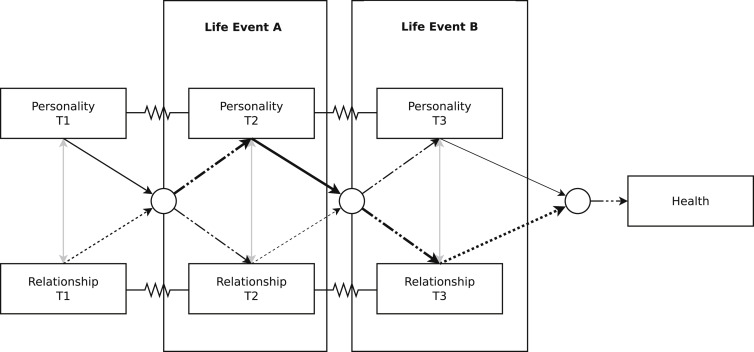 Personality and Social Relationships: As Thick as Thieves