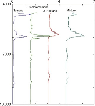 Spectral Value - an overview | ScienceDirect Topics