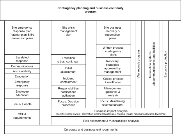 Contingency Planning - an overview | ScienceDirect Topics