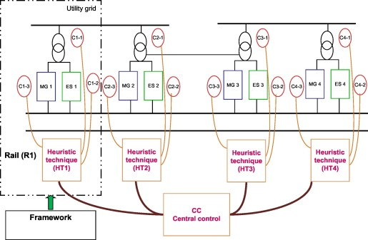 Integrated Energy Storage - an overview | ScienceDirect Topics