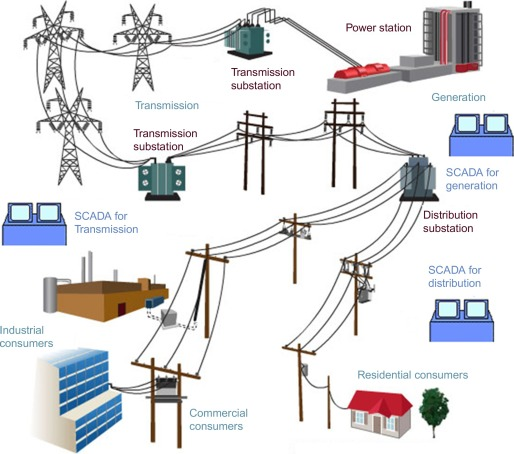 SCADA and smart energy grid control automation - ScienceDirect