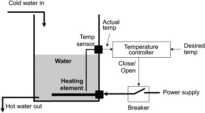 temperature controller an overview sciencedirect topics