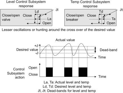 Open Loop Control - an overview | ScienceDirect Topics