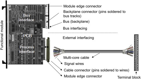 Signal Cable - an overview | ScienceDirect Topics