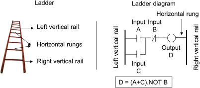 Ladder Diagram An Overview Sciencedirect Topics