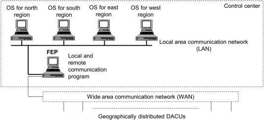 Communication Interface - an overview | ScienceDirect Topics