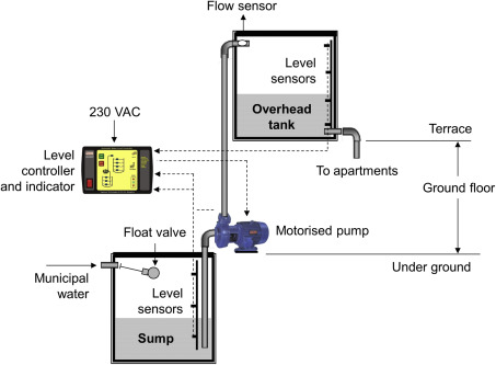 Sump Tank - an overview | ScienceDirect Topics